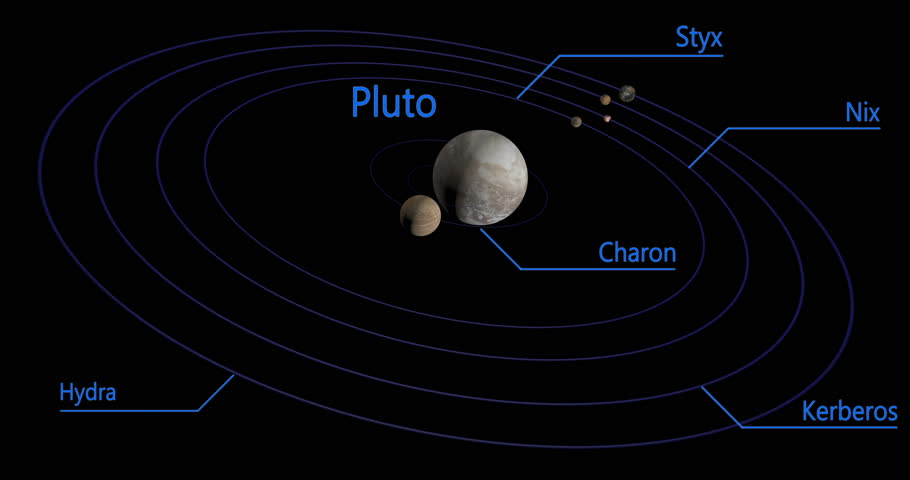 Seamless looping. The planet Pluto and its five known moons orbit realistically. Pluto and its largest moon, Charon, orbit a common center of gravity. The distances between moons are correct.