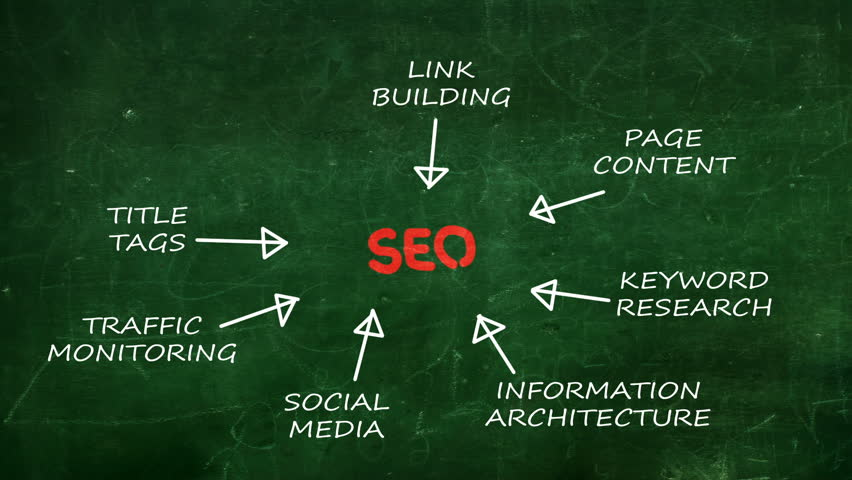 SEO Plan idea map background